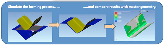 Virtual Forming Technology Graphic 2